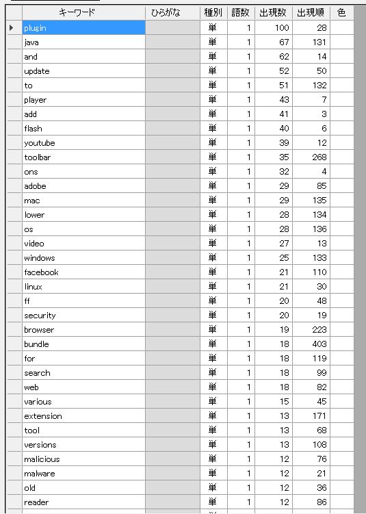 ブロックリストに登録されているアドオン名によく使われている単語のランキング